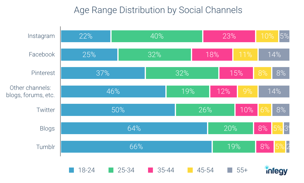 Social Listening: Age Distribution by Social Channels