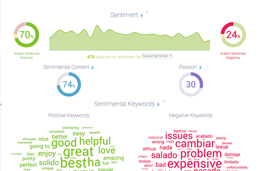 Airbnb Sentiment analysis.png