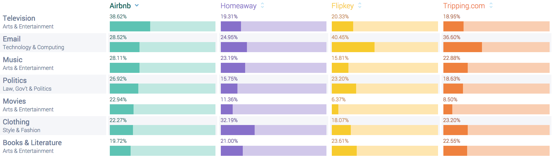 Social listening data Airbnb competitors interests