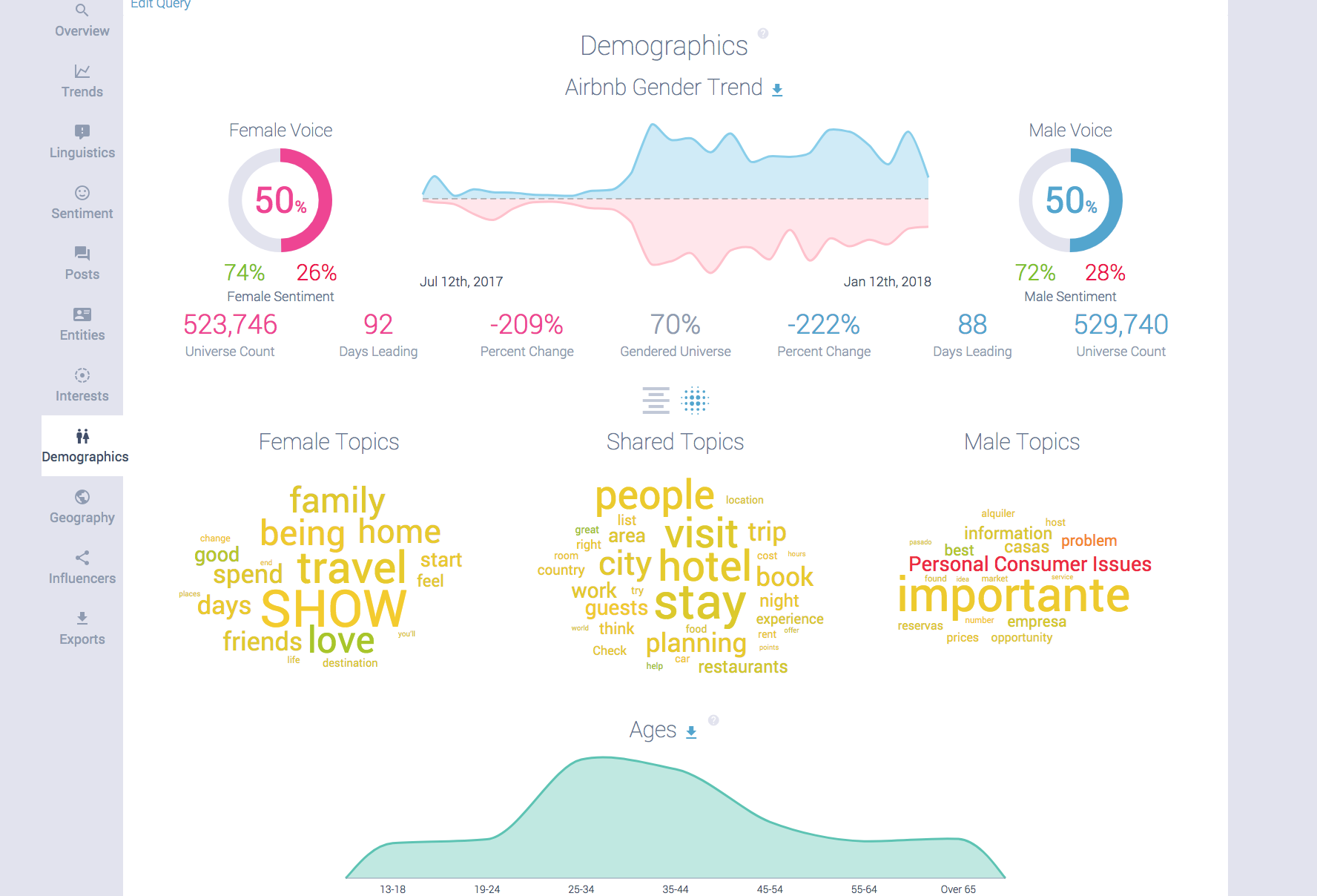Airbnb demographics.png