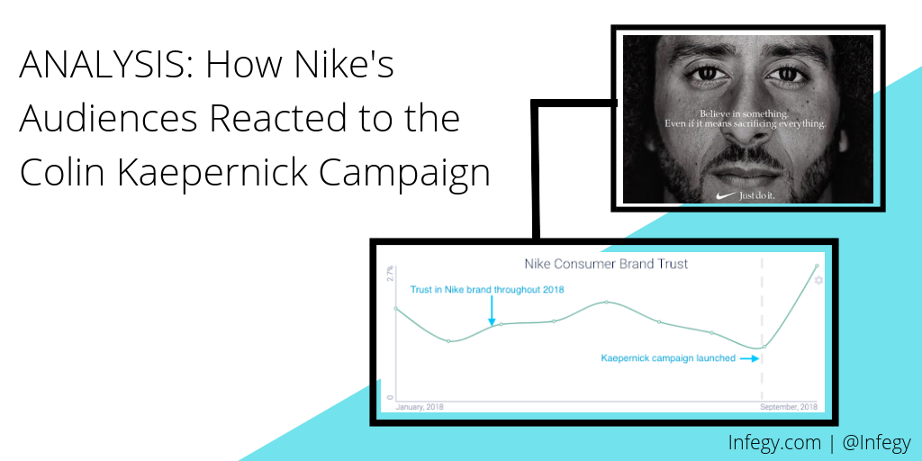 Analysis of Nike Audiences Reaction to Colin Kaepernick Campaign TITLE