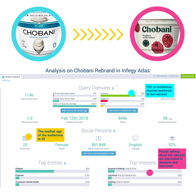 Analysis on Chobani Rebrand in Infegy Atlas_