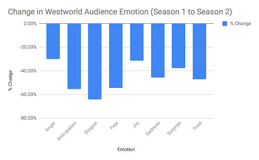 CHange in Westworld Audience Emotions