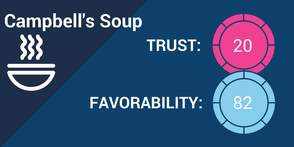 Campbell's Soup Brand Trust.png