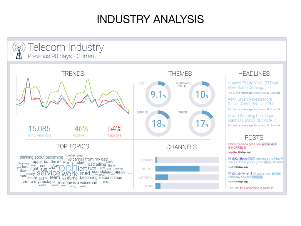 Industry analysis with social listening