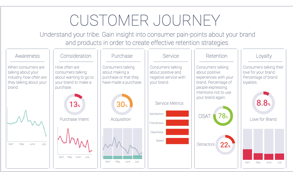 customer journey mapping with social listening
