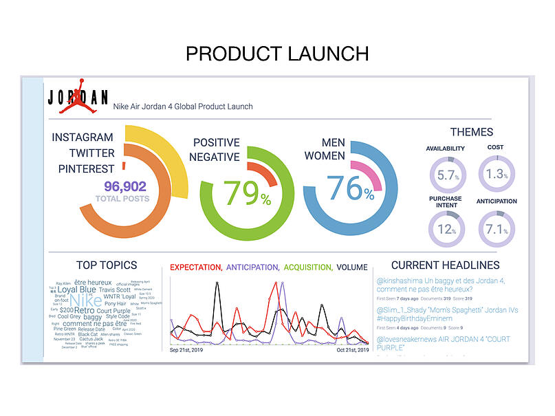 product launch campaign analysis with social listening