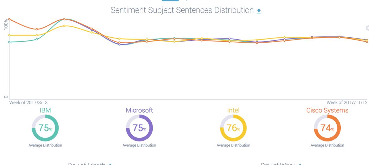 Computer Software Sentiment analysis ibm microsoft intel cisco