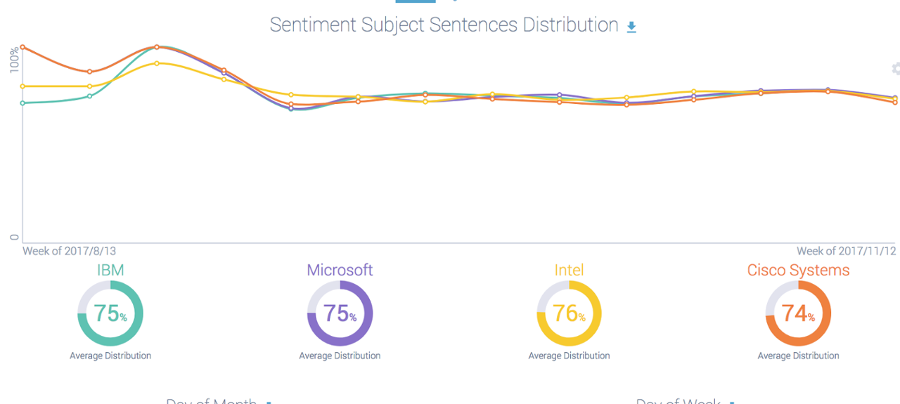 Computer Software Sentiment analysis ibm microsoft intel cisco