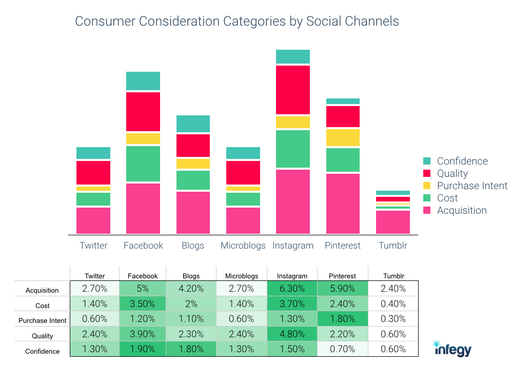Consumer Consideration By Social  Media Channel
