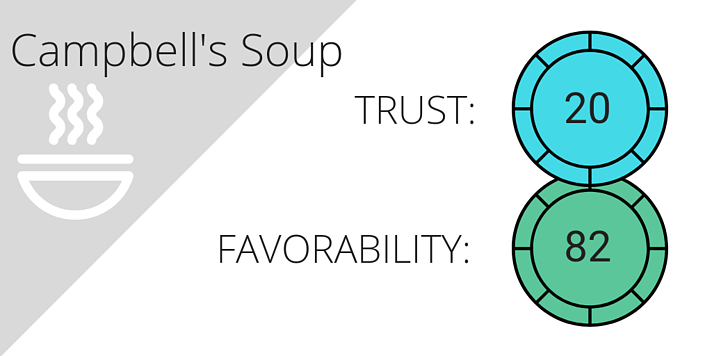 Social listening brand trust and sentiment analysis for Campbell's Soup