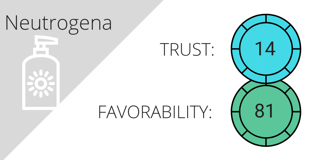Social listening brand trust and sentiment analysis for Neutrogena