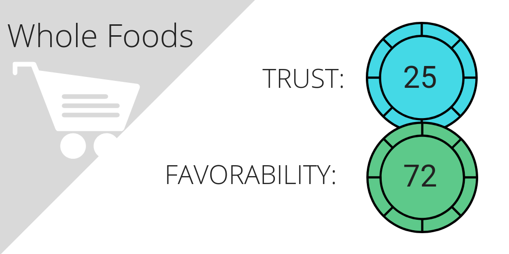 Social listening trust and sentiment analysis for Whole Foods