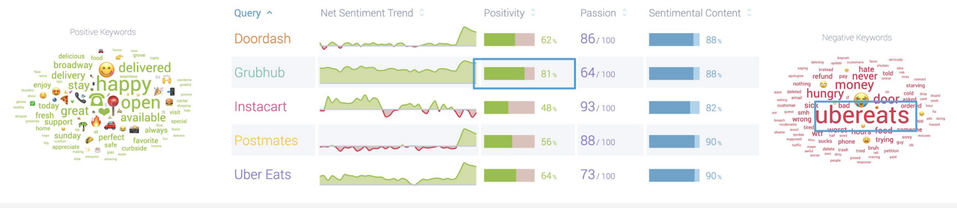 sentiment analysis of delivery apps using social listening