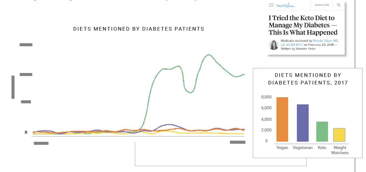 Diabetes Patient Diets Chart