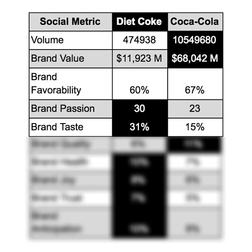 Diet Coke vs. Coke chart with blur