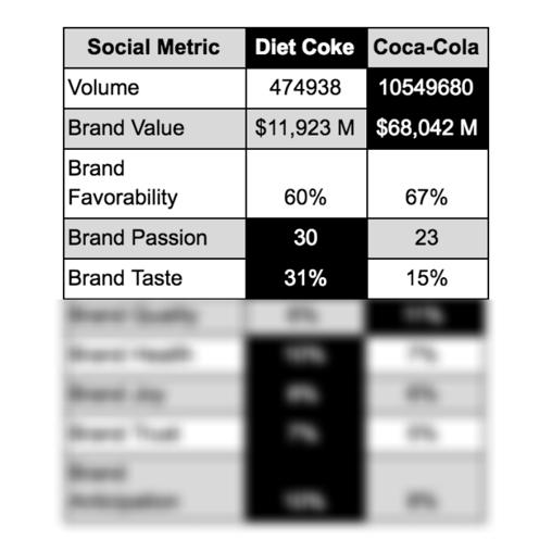 Diet Coke vs. Coke chart with blur