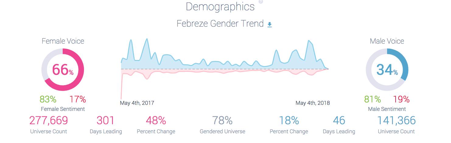 Febreze One Demographics