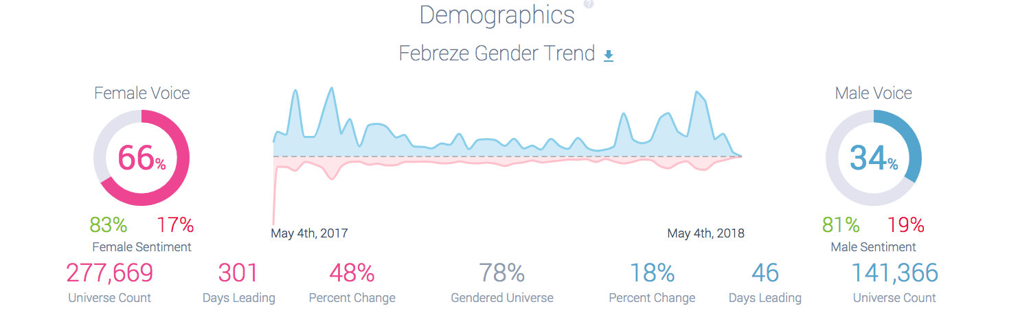 Febreze One Demographics