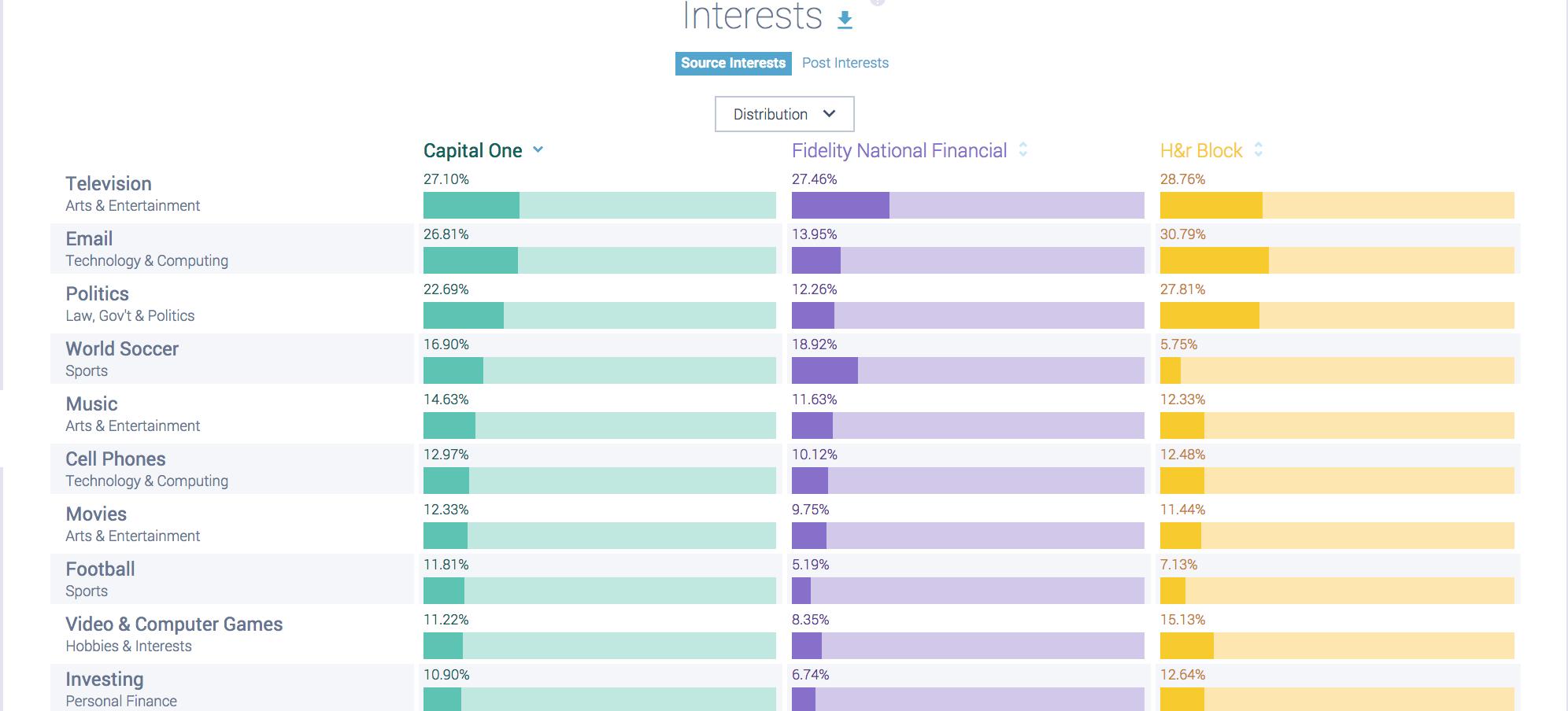 Financial Brands Interests Data