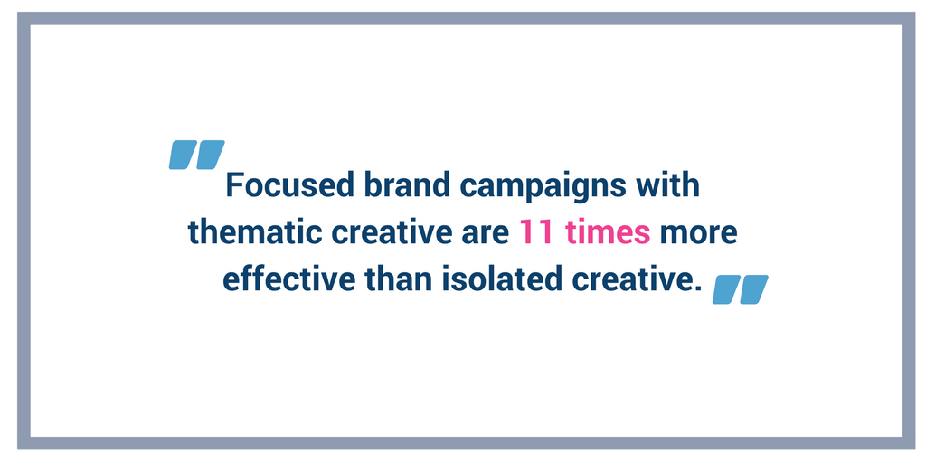 Focused brand campaigns with thematic creative are 11 times more effective than isolated creative.png