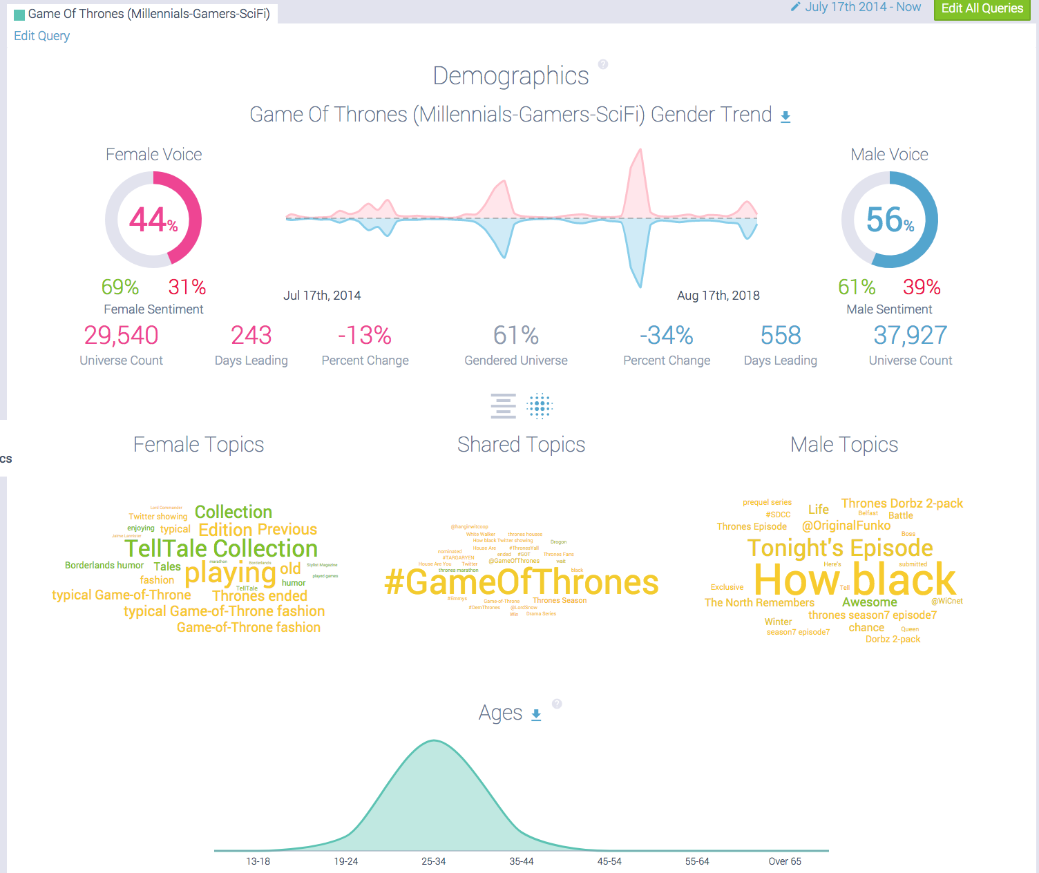Social data audience analysis Game of Thrones Millennial Gamers Demographics (1)