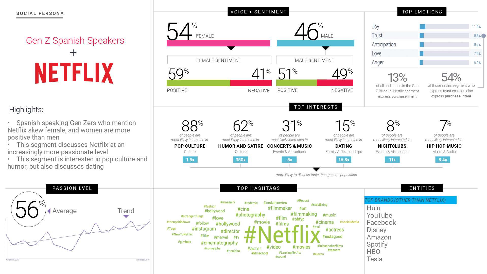 Gen Z audience segments for Netflix with social listening data