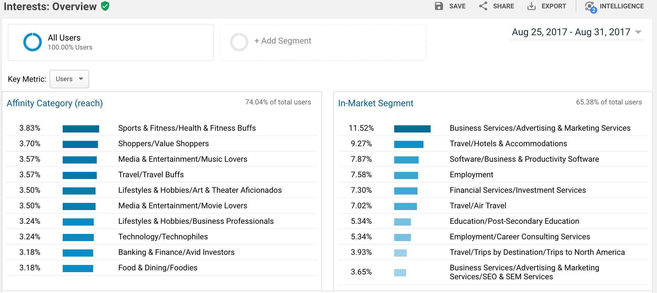 Google Analytics Interests-1.png