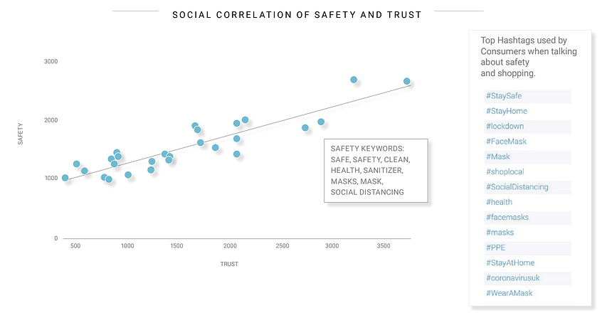 trust and safety for brands during COVID-19 with social listening