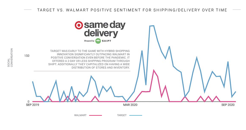 social media analytics sentiment analysis for retail brands Target and Walmart