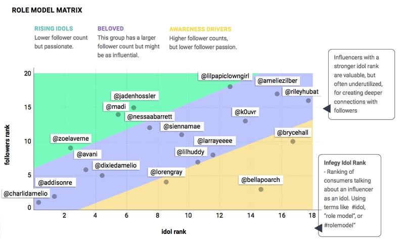 TikTok influencers analysis with social listening tool