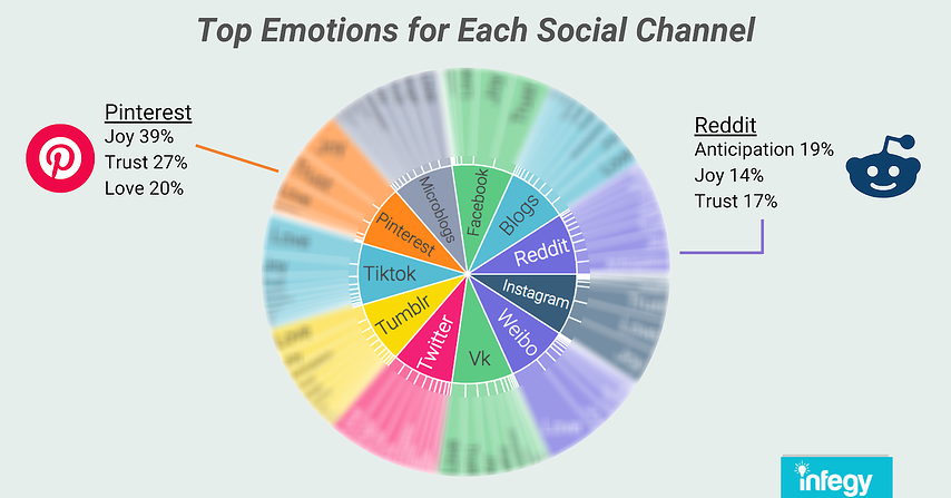 emotions analysis for Pinterest and Reddit and other social media channels with social listening