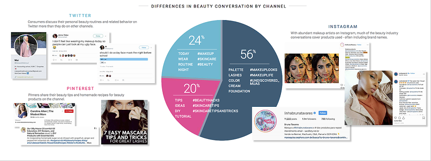 Social media analytics of conversations by channel with social listening