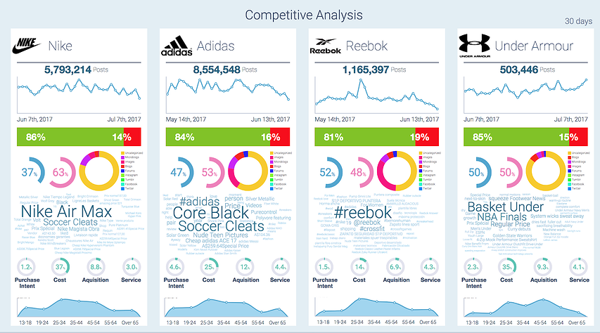 competitive analysis with social media analytics and social listening