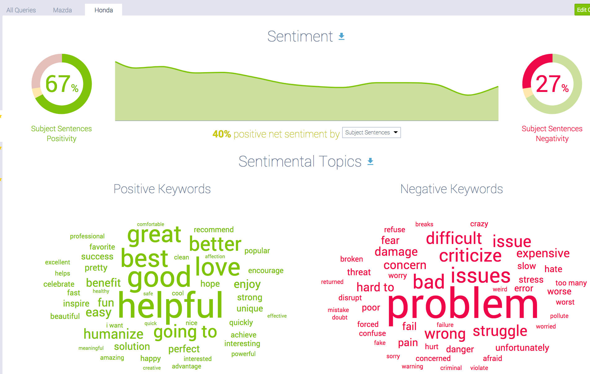 Honda sentiment (with word cloud) vs. Mazda.png