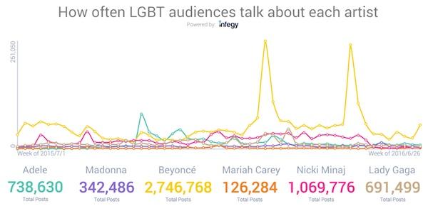 LGBT_volume_artists.jpeg