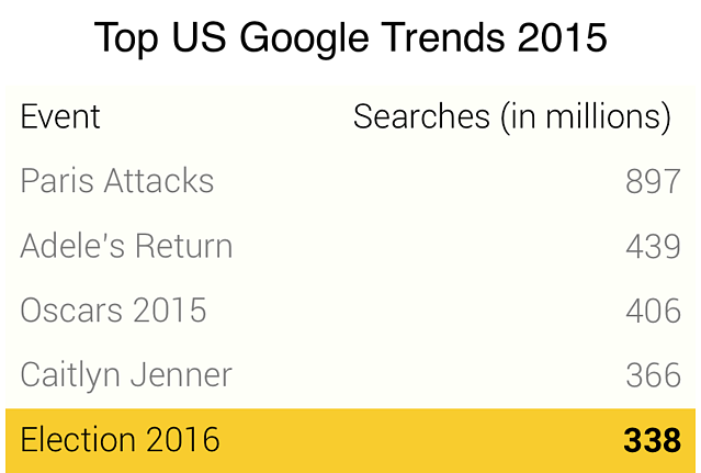 2015 Google Trends Search Rankings