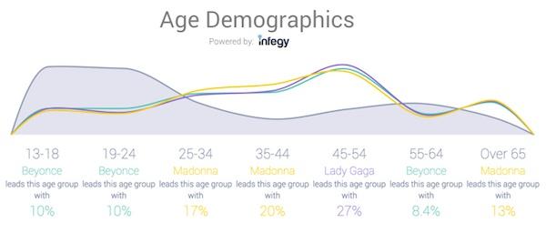 age_demographics_divas.jpeg