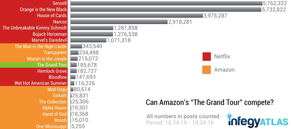 amazon-oc-the-grand-tour.png