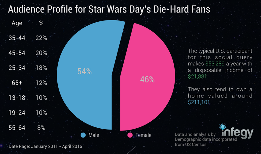 audience-profile-for-star-wars-day-die-hard-fans.png