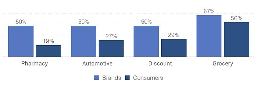 brand-perceptions-vs-consumer-perceptions3.jpg