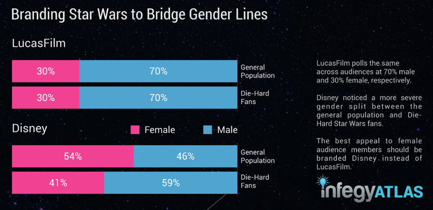 branding-star-wars-to-bridge-gender-lines.png