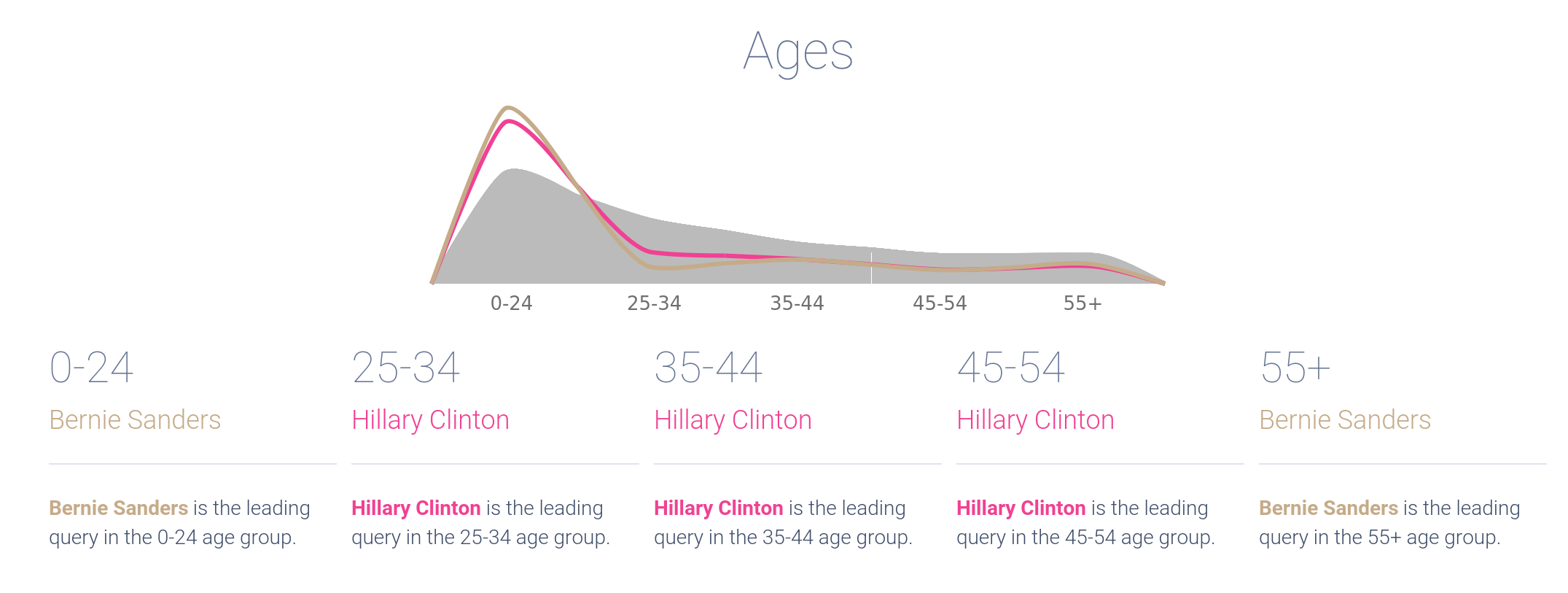 clinton-sanders_combined_ages.png