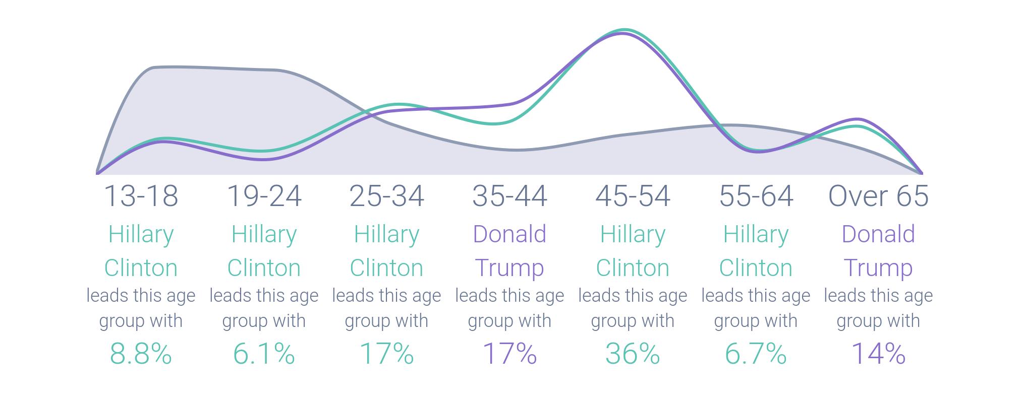 clinton_female_demographics-820135-edited.png