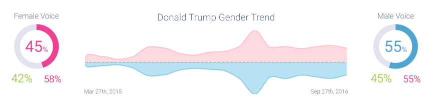 donald_trumps_consistent_male_bias-972772-edited.png