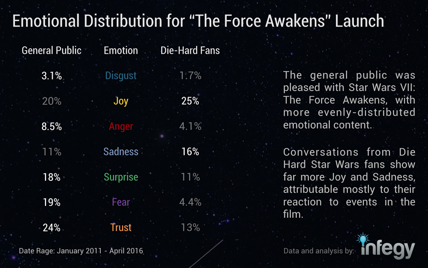 emotional-distribution-for-tfa-launch.png