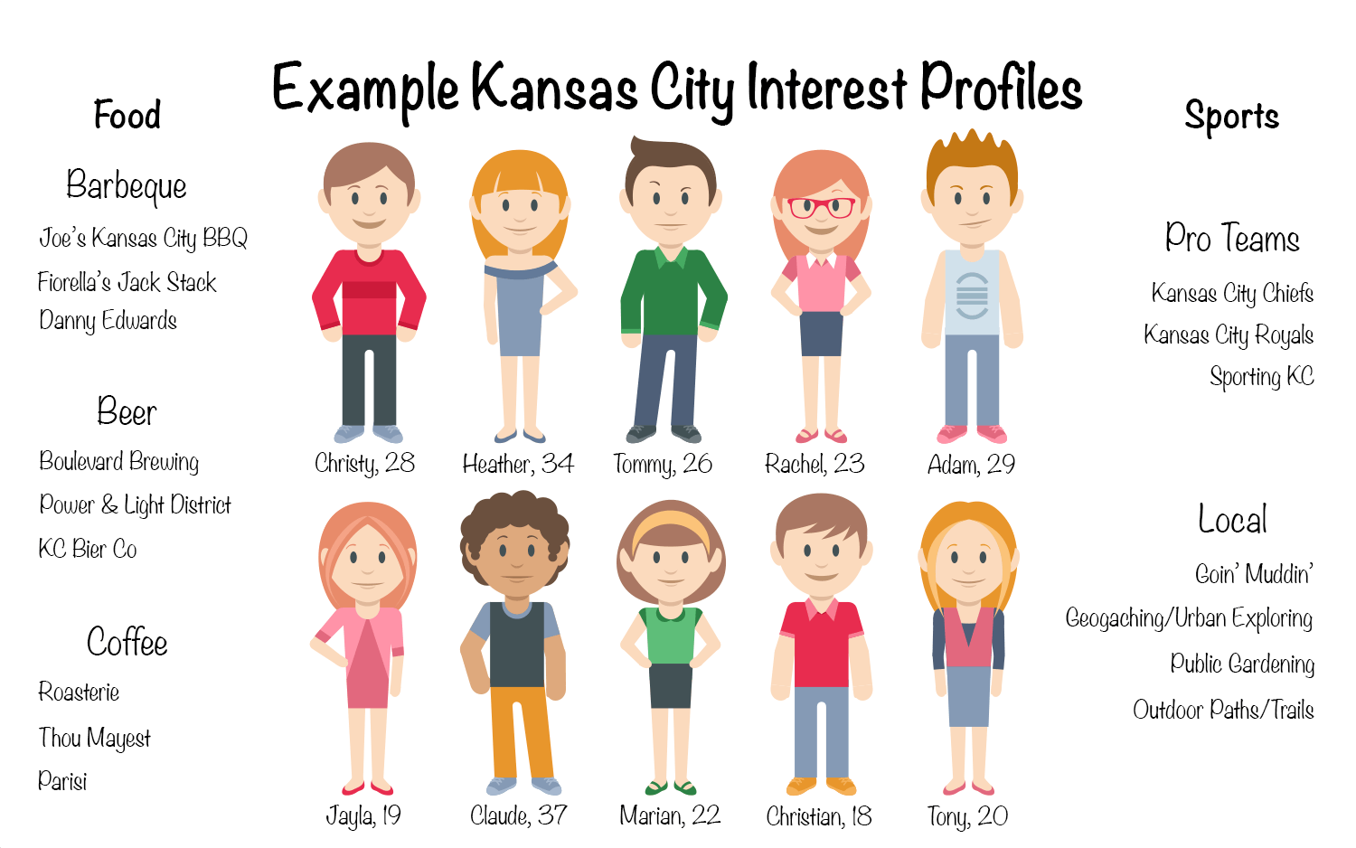 example-kc-interest-profiles.png