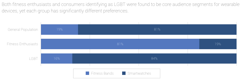 fitness-band-preferences.png