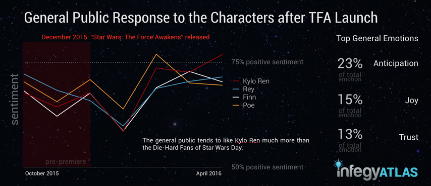 general-public-response-to-characters-after-tfa-launch.png