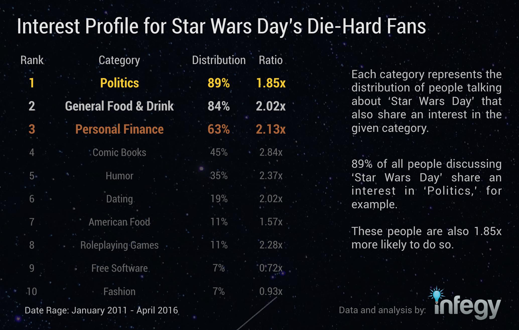 interest-profile-for-star-wars-day-die-hard-fans.png